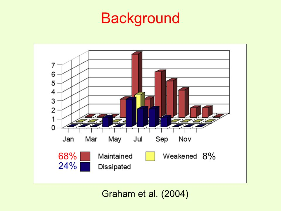 Background Graham et al. (2004) 68% 24% 8%