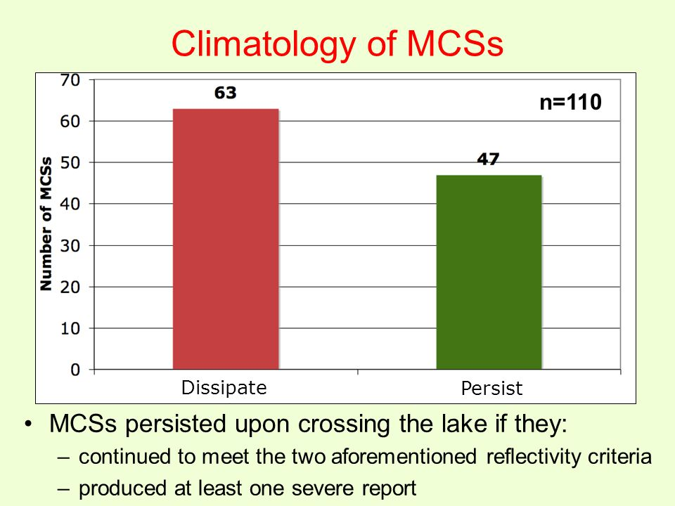 Climatology of MCSs MCSs persisted upon crossing the lake if they: –continued to meet the two aforementioned reflectivity criteria –produced at least one severe report n=110 Persist Dissipate