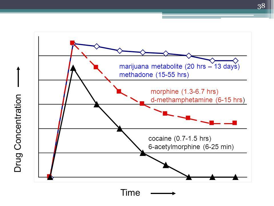 Drug Concentration Time cocaine (0.7-1.5 hrs) 6-acetylmorphine (6-25 min) morphine (1.3-6.7 hrs) d-methamphetamine (6-15 hrs) marijuana metabolite (20
