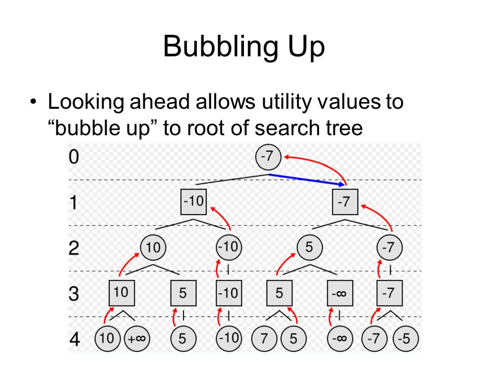 Bubbling Up Looking ahead allows utility values to bubble up to root of search tree