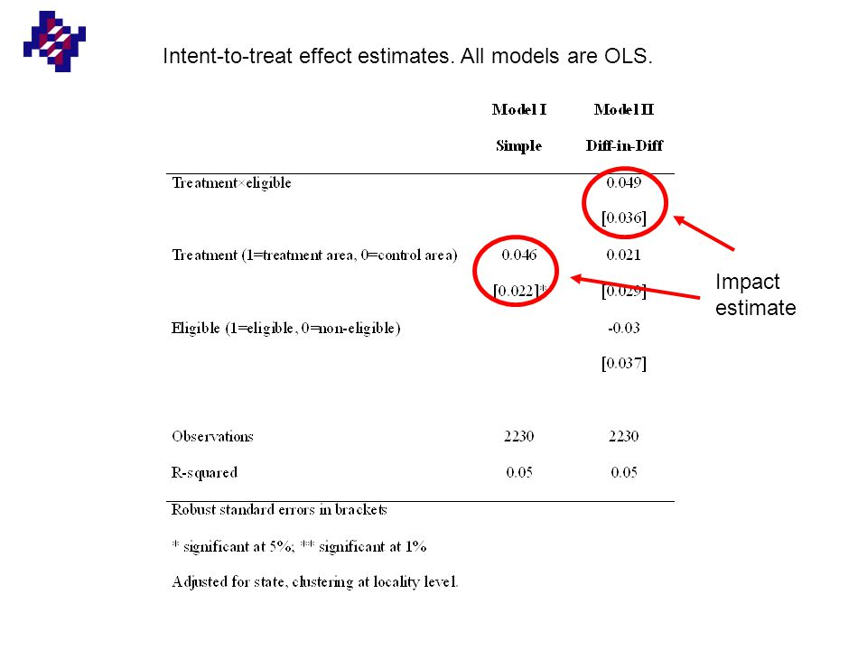 Intent-to-treat effect estimates. All models are OLS. Impact estimate