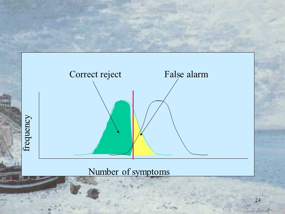 24 frequency Number of symptoms Correct rejectFalse alarm