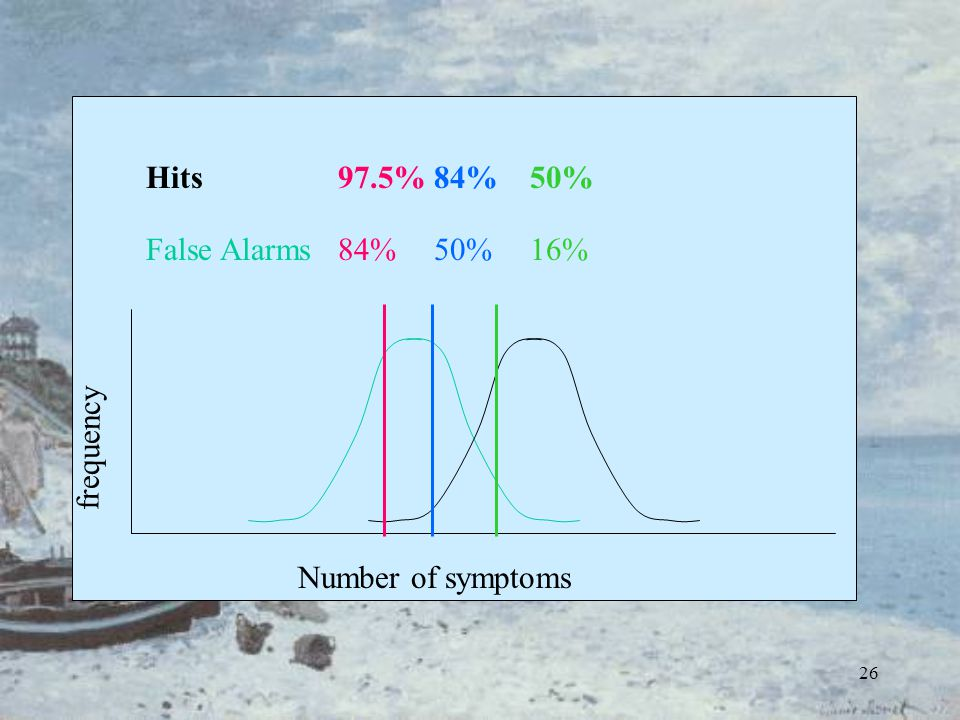 26 frequency Number of symptoms Hits97.5%84%50% False Alarms84%50%16%