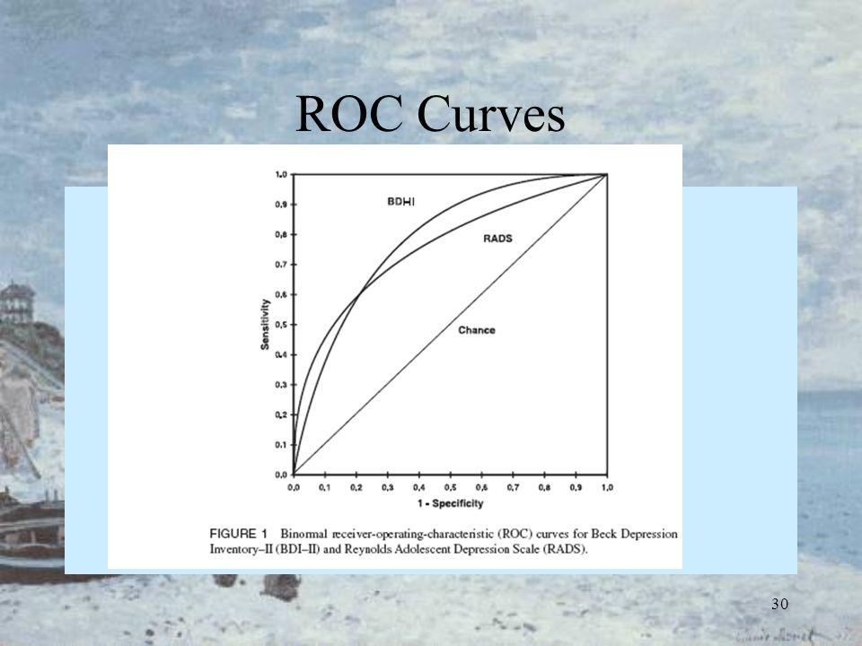 30 ROC Curves
