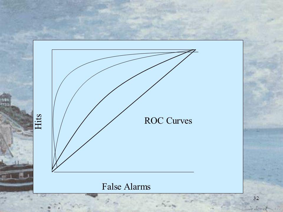 32 False Alarms Hits ROC Curves