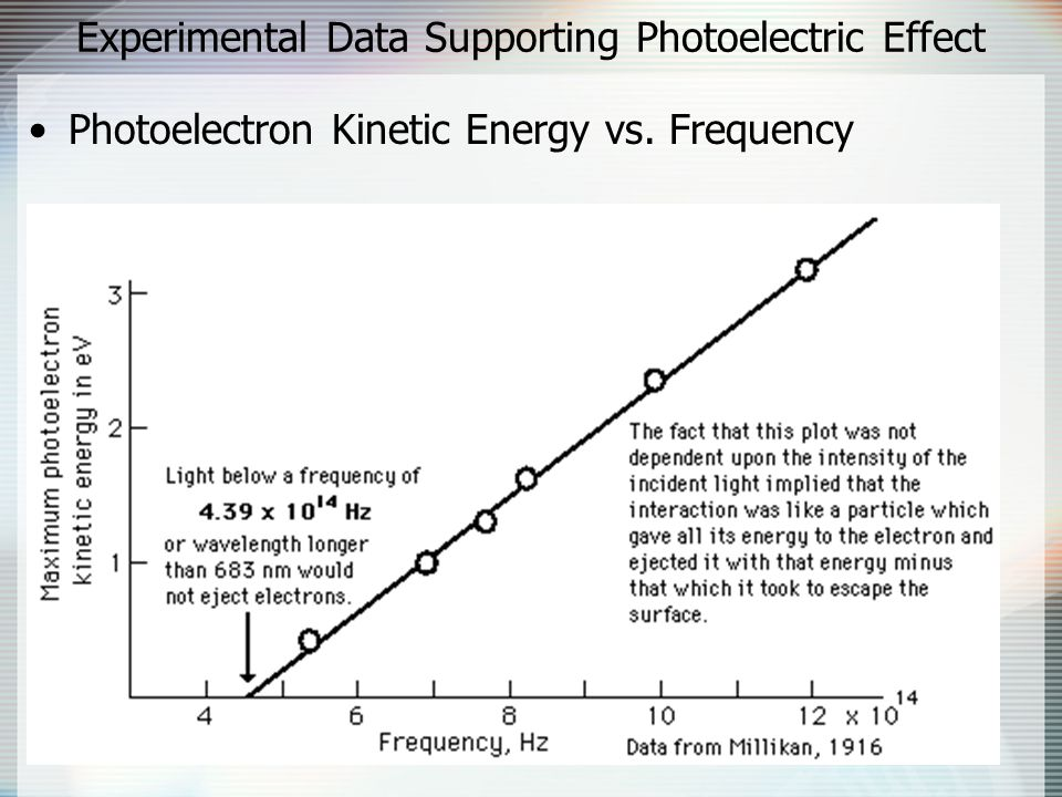 Experimental Data Supporting Photoelectric Effect Photoelectron Kinetic Energy vs. Frequency