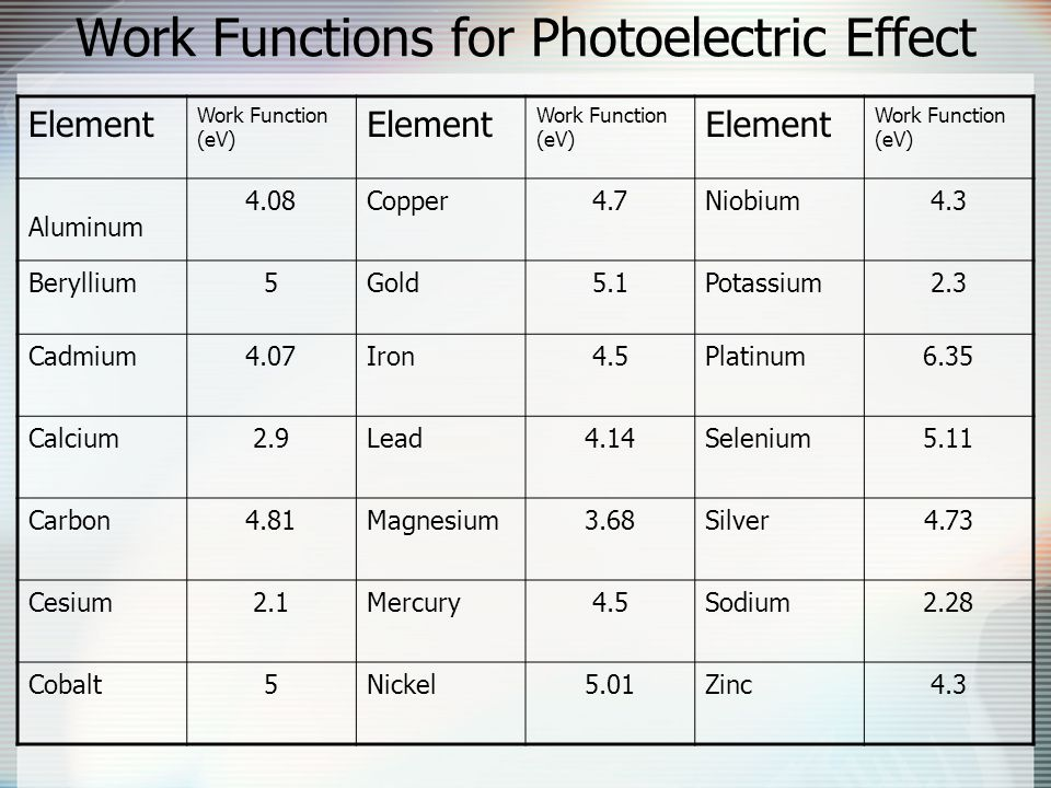 Work Functions for Photoelectric Effect Element Work Function (eV) Element Work Function (eV) Element Work Function (eV) Aluminum 4.08Copper4.7Niobium