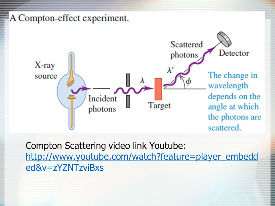 Compton Scattering video link Youtube: http://www.youtube.com/watch?feature=player_embedd ed&v=zYZNTzviBxs http://www.youtube.com/watch?feature=player_embedd ed&v=zYZNTzviBxs