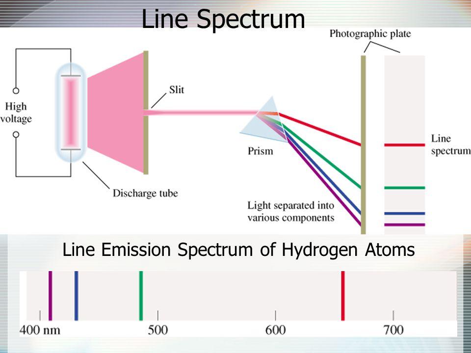 Line Emission Spectrum of Hydrogen Atoms Line Spectrum