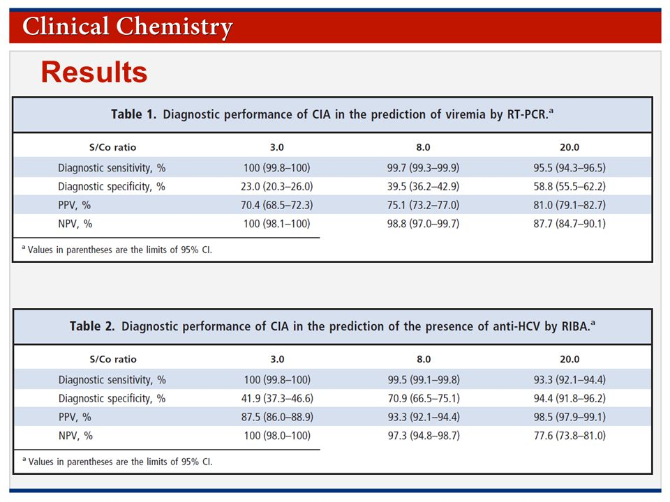 © Copyright 2009 by the American Association for Clinical Chemistry Results