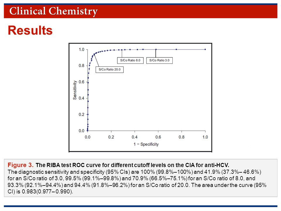 © Copyright 2009 by the American Association for Clinical Chemistry Figure 3.