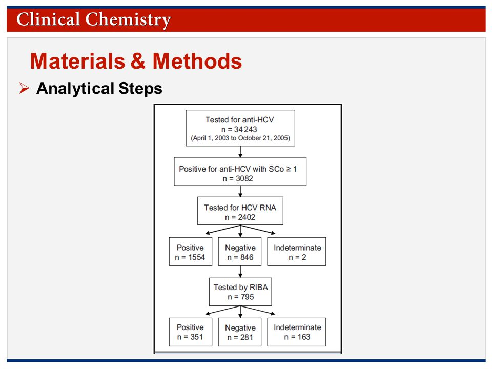 © Copyright 2009 by the American Association for Clinical Chemistry Materials & Methods  Analytical Steps