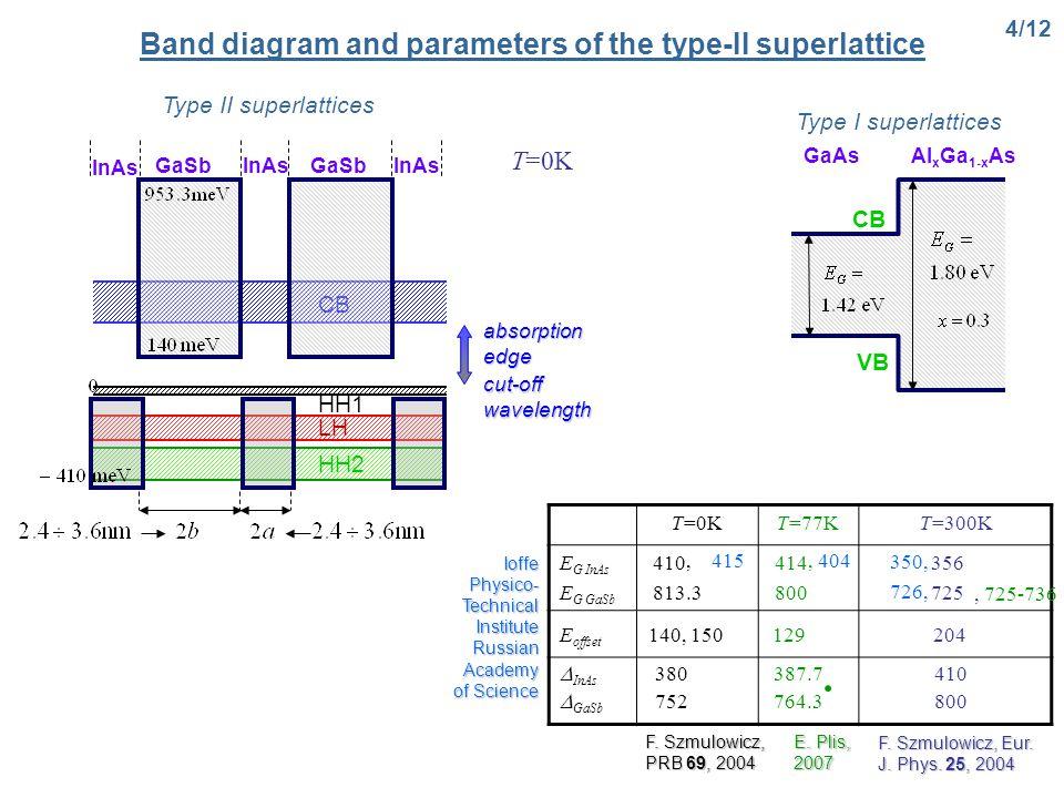 T=0KT=0KT=77KT=300K E G InAs E G GaSb 410 813.3 414 800 356 725 CB VB InAs GaSb InAs GaSb InAs Band diagram and parameters of the type-II superlattice 4/12 Type I superlattices CB VB GaAsAl x Ga 1-x As Type II superlattices T=0KT=0K E.