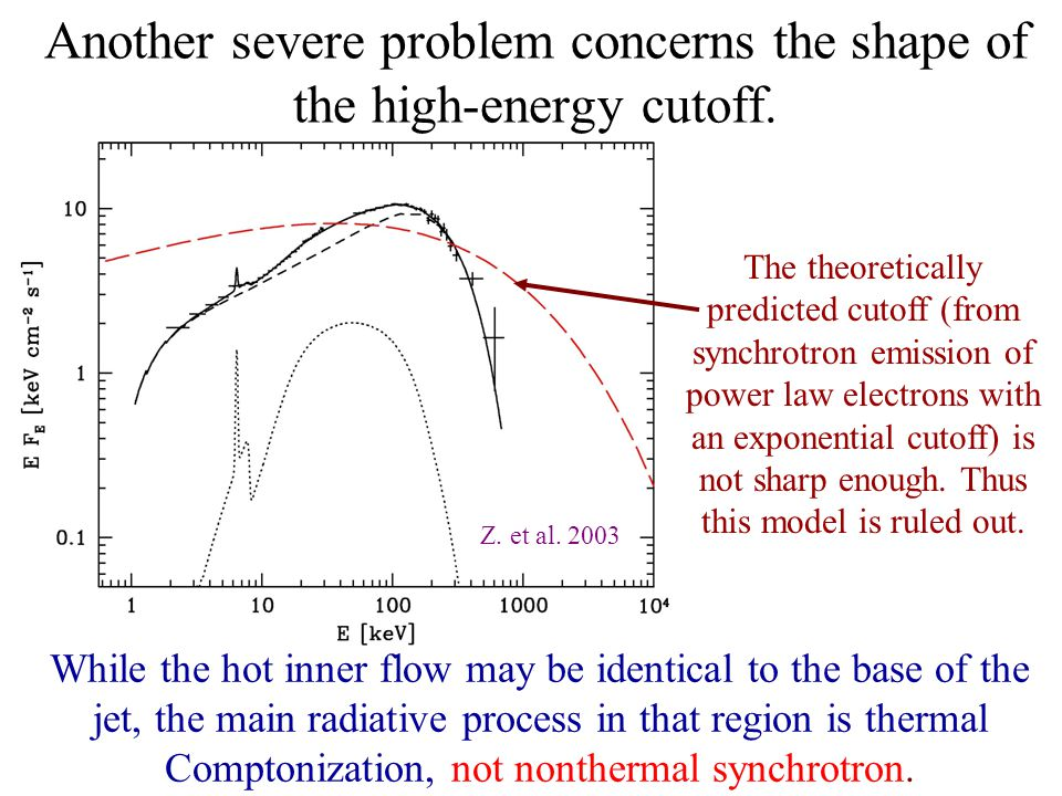 Another severe problem concerns the shape of the high-energy cutoff.