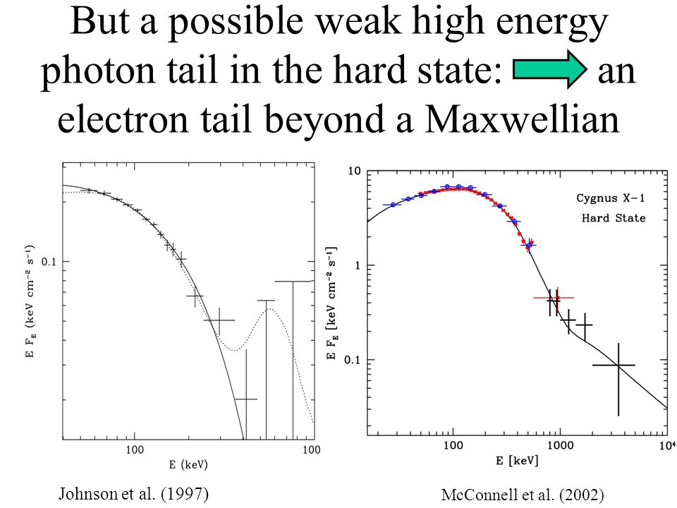 But a possible weak high energy photon tail in the hard state: an electron tail beyond a Maxwellian Johnson et al.