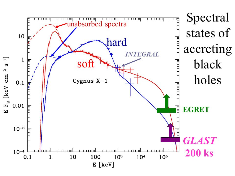 Spectral states of accreting black holes hard soft EGRET GLAST 200 ks unabsorbed spectra INTEGRAL