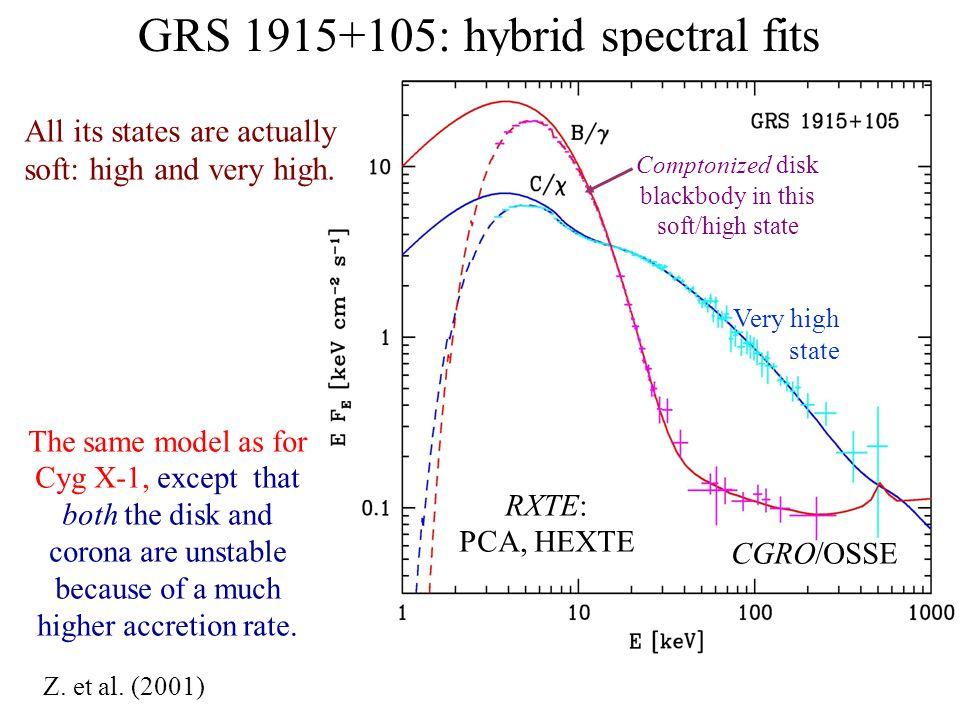 GRS 1915+105: hybrid spectral fits Z. et al.