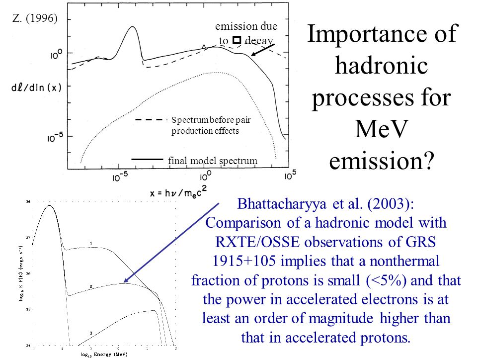Importance of hadronic processes for MeV emission.