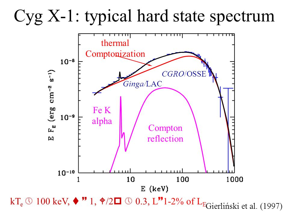 Cyg X-1: typical hard state spectrum thermal Comptonization Compton reflection Fe K alpha Gierliński et al.