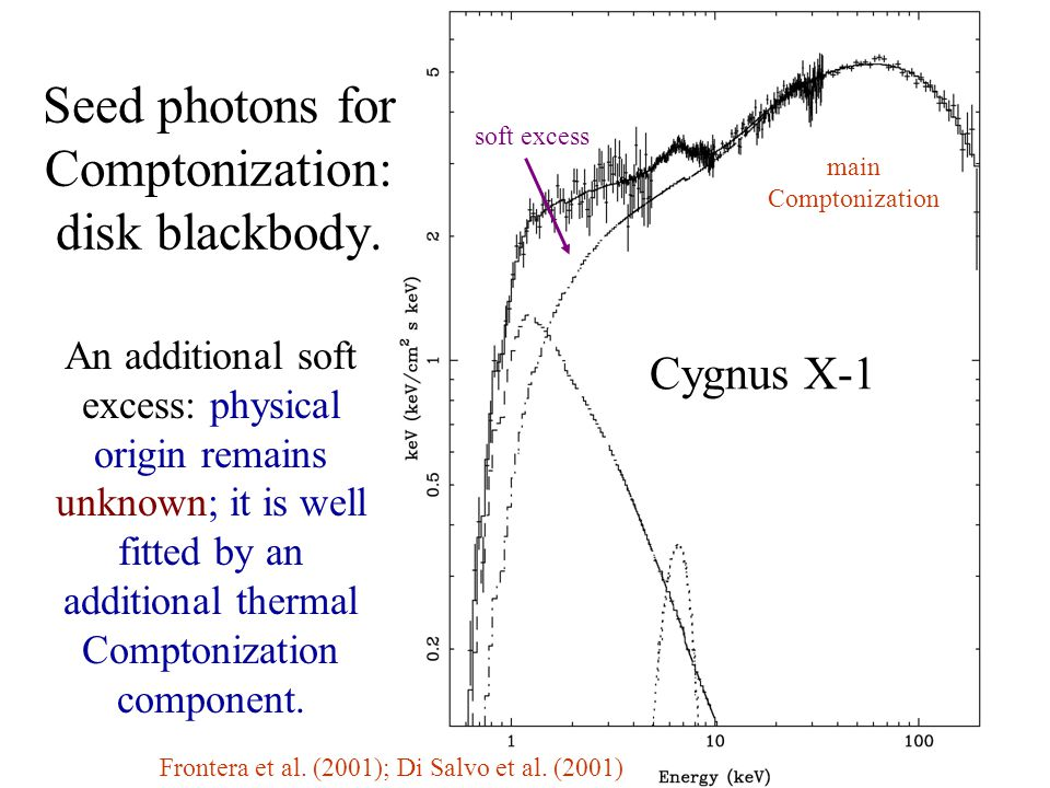 Seed photons for Comptonization: disk blackbody. Frontera et al.