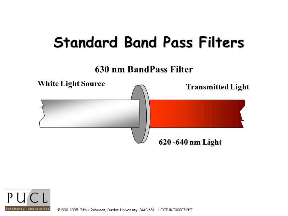 ©1990-2005 J.Paul Robinson, Purdue University BMS 631 – LECTURE00007.PPT Standard Band Pass Filters Transmitted Light White Light Source 630 nm BandPass Filter 620 -640 nm Light