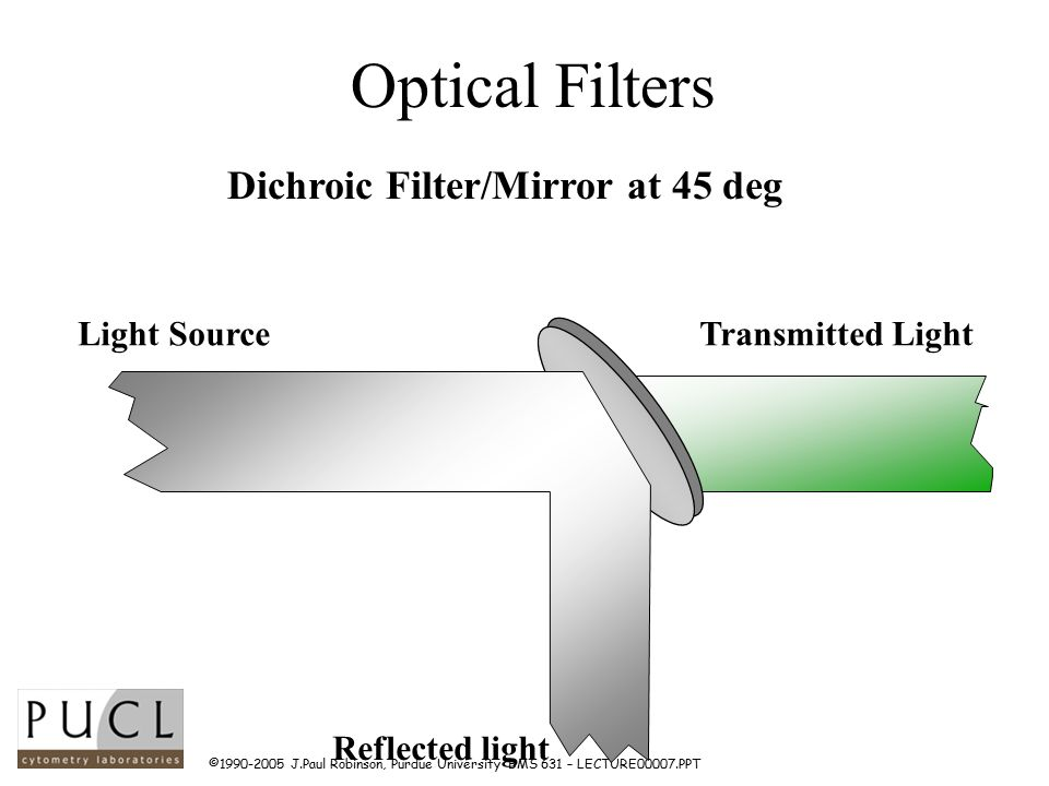 ©1990-2005 J.Paul Robinson, Purdue University BMS 631 – LECTURE00007.PPT Optical Filters Dichroic Filter/Mirror at 45 deg Reflected light Transmitted LightLight Source