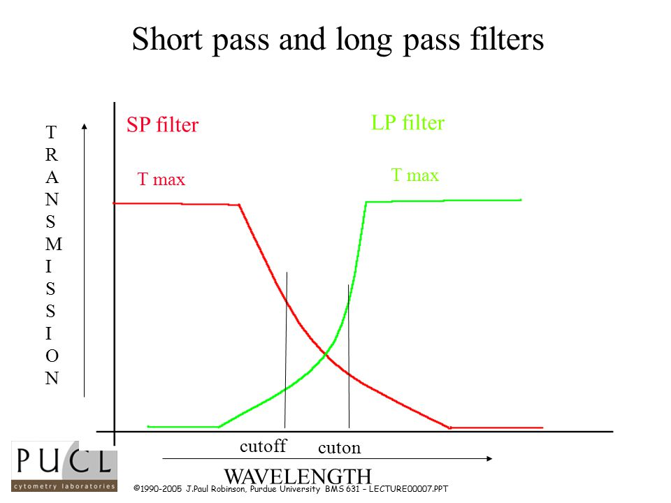 ©1990-2005 J.Paul Robinson, Purdue University BMS 631 – LECTURE00007.PPT Short pass and long pass filters TRANSMISSIONTRANSMISSION WAVELENGTH SP filter LP filter cutoff cuton T max
