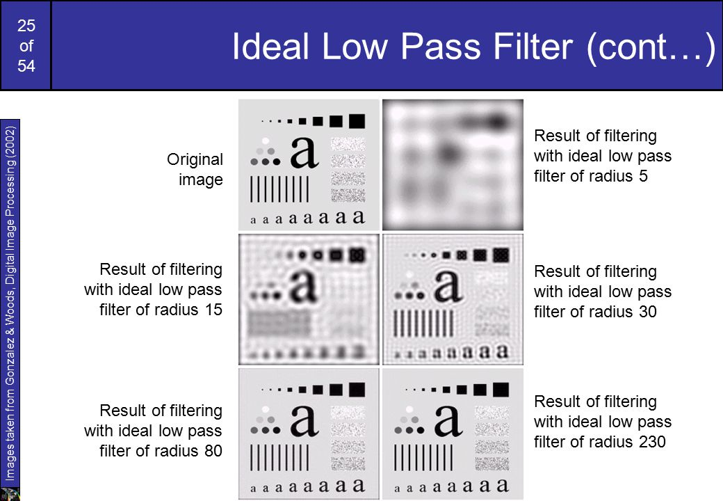 25 of 54 Ideal Low Pass Filter (cont…) Images taken from Gonzalez & Woods, Digital Image Processing (2002) Original image Result of filtering with ideal low pass filter of radius 5 Result of filtering with ideal low pass filter of radius 30 Result of filtering with ideal low pass filter of radius 230 Result of filtering with ideal low pass filter of radius 80 Result of filtering with ideal low pass filter of radius 15