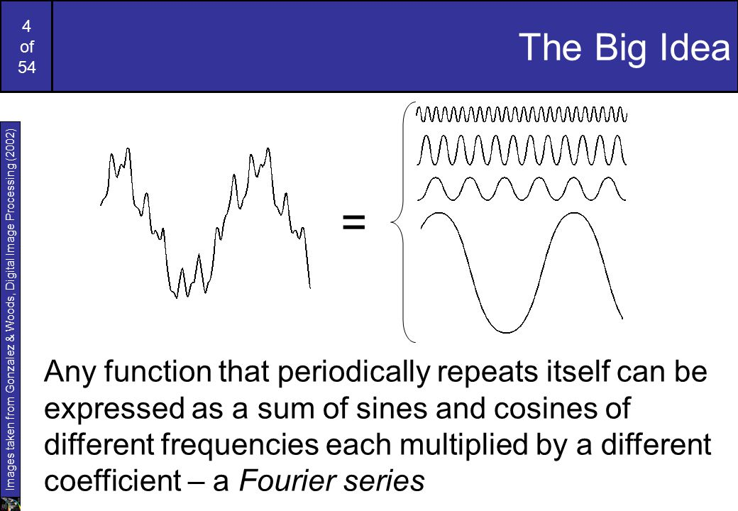 4 of 54 The Big Idea = Any function that periodically repeats itself can be expressed as a sum of sines and cosines of different frequencies each multiplied by a different coefficient – a Fourier series Images taken from Gonzalez & Woods, Digital Image Processing (2002)