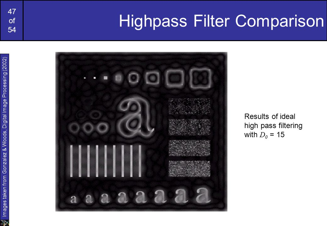47 of 54 Highpass Filter Comparison Results of ideal high pass filtering with D 0 = 15 Images taken from Gonzalez & Woods, Digital Image Processing (2002)