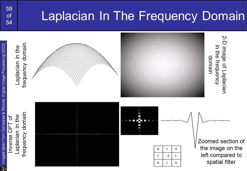 59 of 54 Laplacian In The Frequency Domain Laplacian in the frequency domain 2-D image of Laplacian in the frequency domain Inverse DFT of Laplacian in the frequency domain Zoomed section of the image on the left compared to spatial filter Images taken from Gonzalez & Woods, Digital Image Processing (2002)