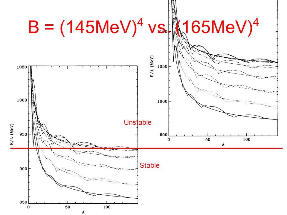 B = (145MeV) 4 vs. (165MeV) 4 Unstable Stable