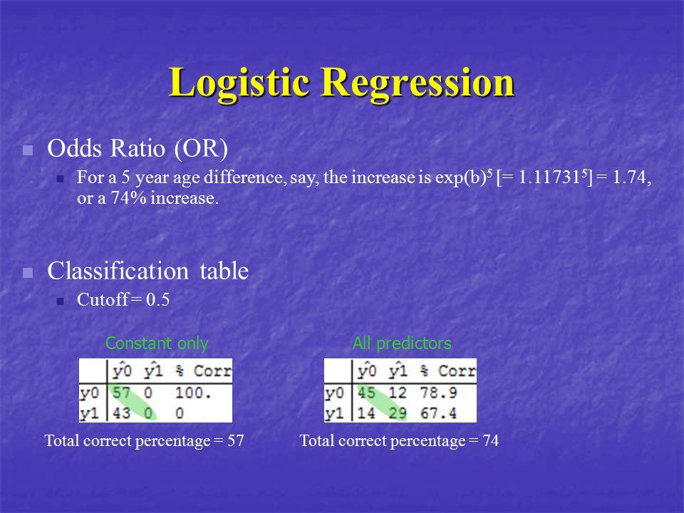 Logistic Regression Classification table Cutoff = 0.5 Constant onlyAll predictors Total correct percentage = 57Total correct percentage = 74 Odds Rati