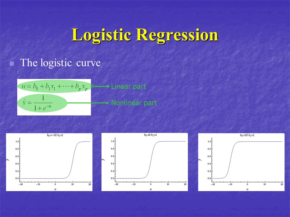 Logistic Regression The logistic curve Linear part Nonlinear part