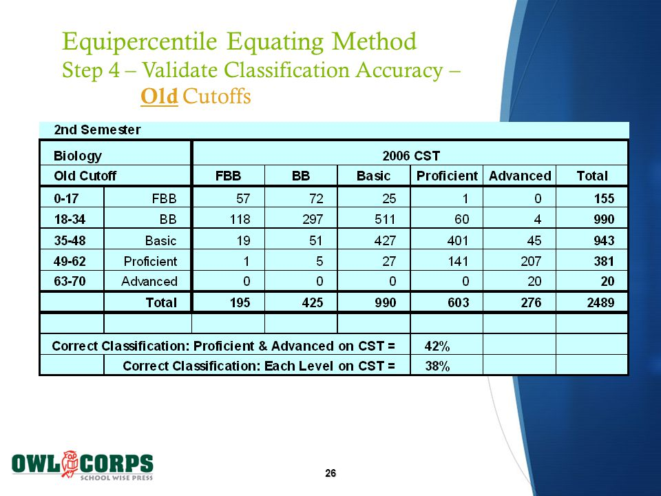26 Equipercentile Equating Method Step 4 – Validate Classification Accuracy – Old Cutoffs