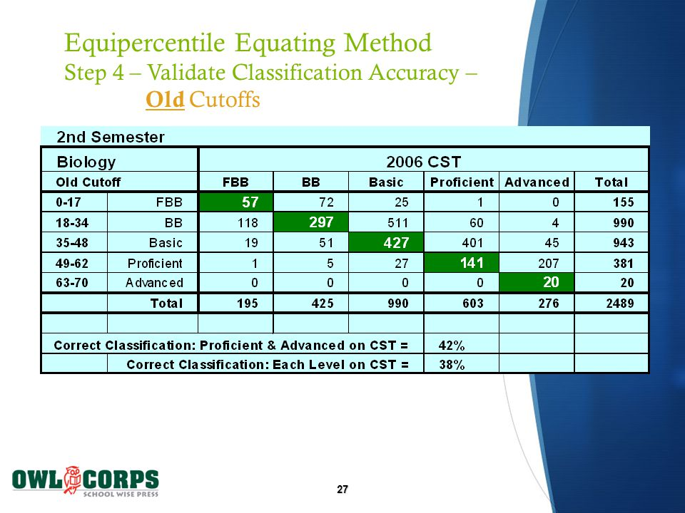 27 Equipercentile Equating Method Step 4 – Validate Classification Accuracy – Old Cutoffs