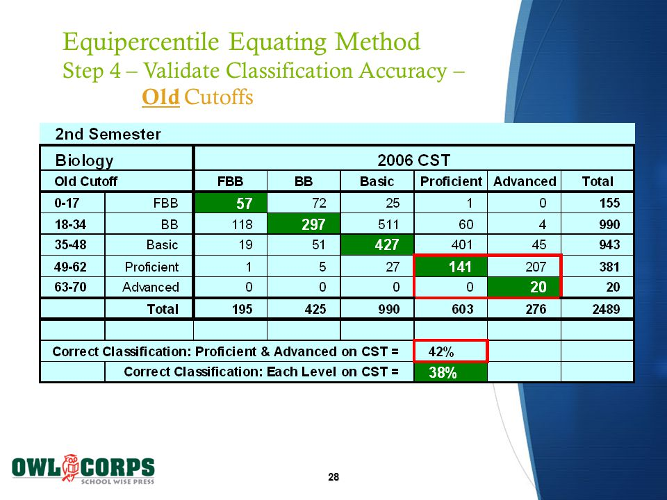 28 Equipercentile Equating Method Step 4 – Validate Classification Accuracy – Old Cutoffs