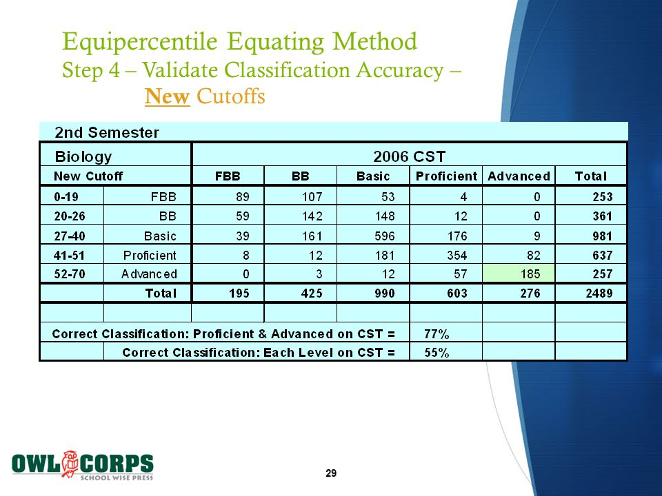 29 Equipercentile Equating Method Step 4 – Validate Classification Accuracy – New Cutoffs