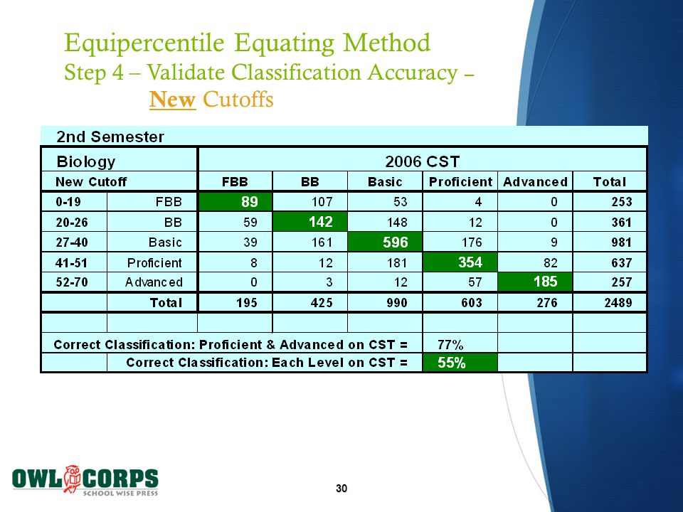 30 Equipercentile Equating Method Step 4 – Validate Classification Accuracy – New Cutoffs