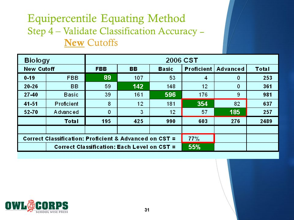 31 Equipercentile Equating Method Step 4 – Validate Classification Accuracy – New Cutoffs