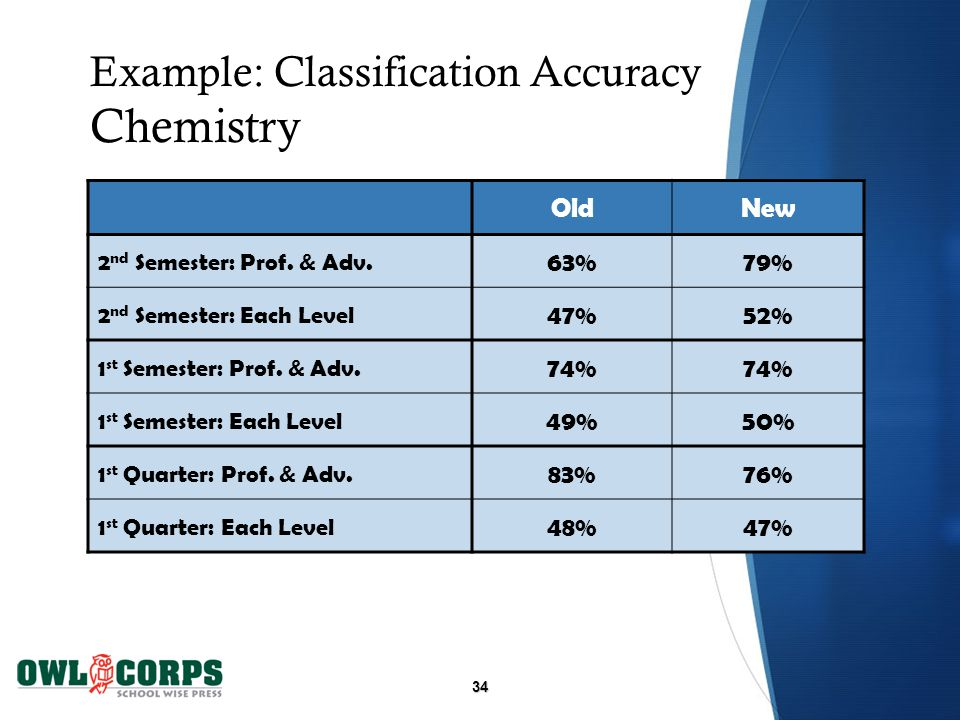 34 Example: Classification Accuracy Chemistry OldNew 2 nd Semester: Prof.