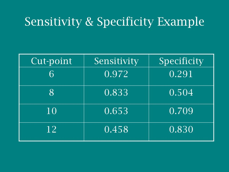 Sensitivity & Specificity Example Cut-pointSensitivitySpecificity 60.9720.291 80.8330.504 100.6530.709 120.4580.830