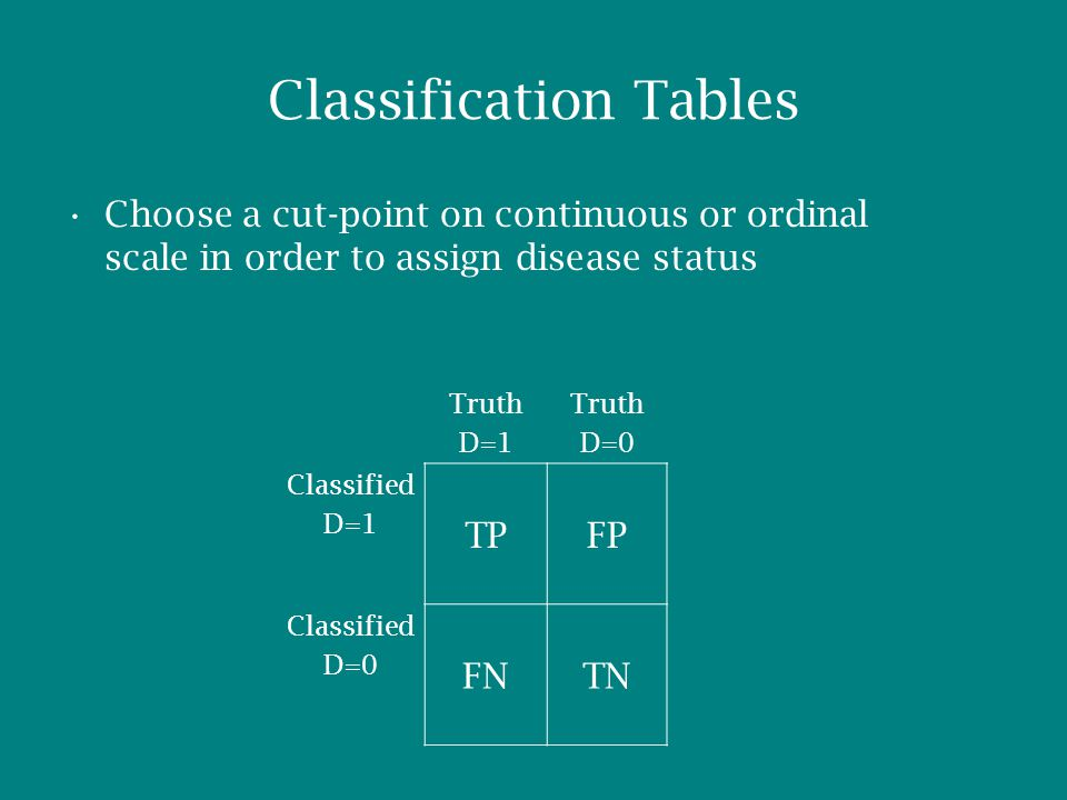 Classification Tables Choose a cut-point on continuous or ordinal scale in order to assign disease status Truth D=1 Truth D=0 Classified D=1 TPFP Classified D=0 FNTN