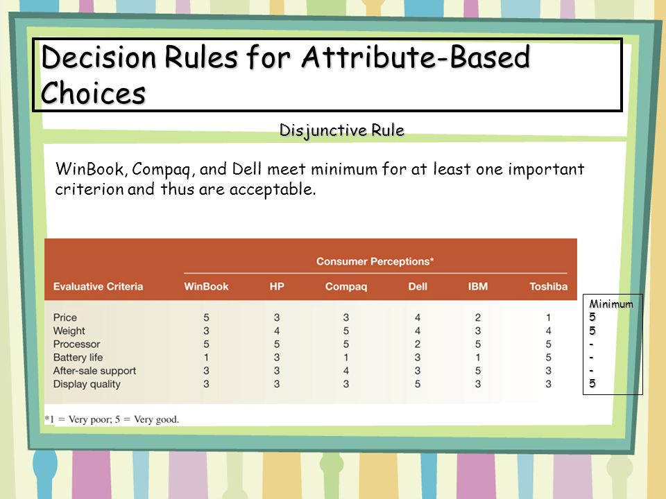 Decision Rules for Attribute-Based Choices WinBook, Compaq, and Dell meet minimum for at least one important criterion and thus are acceptable. Disjun