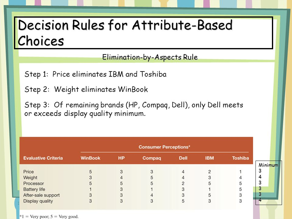16-22 Decision Rules for Attribute-Based Choices Step 1: Price eliminates IBM and Toshiba Step 2: Weight eliminates WinBook Step 3: Of remaining brand