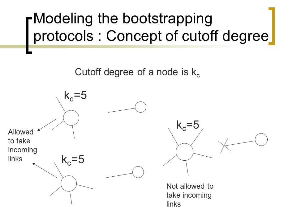 Modeling the bootstrapping protocols : Concept of cutoff degree k c =5 Cutoff degree of a node is k c Allowed to take incoming links Not allowed to take incoming links