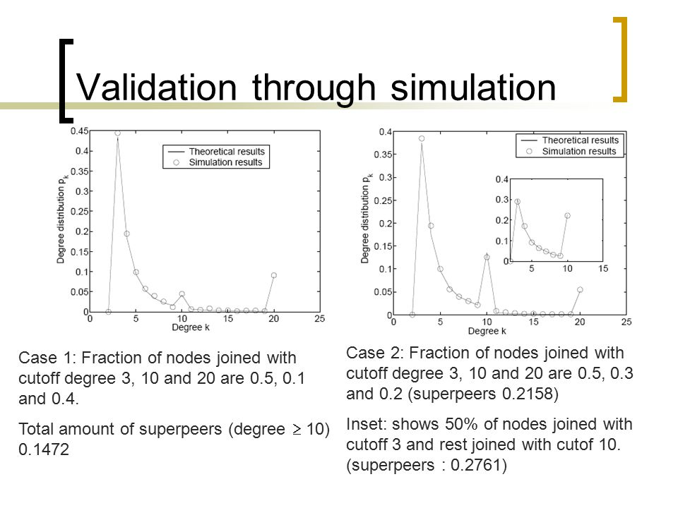 Validation through simulation Case 1: Fraction of nodes joined with cutoff degree 3, 10 and 20 are 0.5, 0.1 and 0.4.