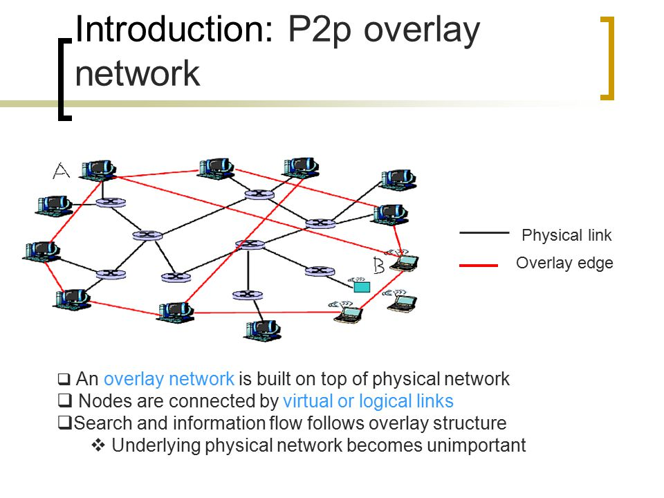 Introduction: P2p overlay network  An overlay network is built on top of physical network  Nodes are connected by virtual or logical links  Search and information flow follows overlay structure  Underlying physical network becomes unimportant Overlay edge Physical link