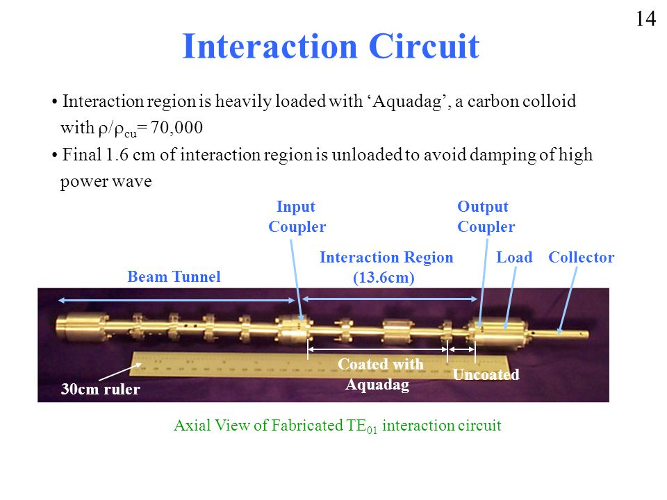 Interaction Circuit Interaction region is heavily loaded with 'Aquadag', a carbon colloid with  /  cu = 70,000 Final 1.6 cm of interaction region is unloaded to avoid damping of high power wave Axial View of Fabricated TE 01 interaction circuit Beam Tunnel Interaction Region (13.6cm) Output Coupler Input Coupler Load Collector Coated with Aquadag Uncoated 30cm ruler 14