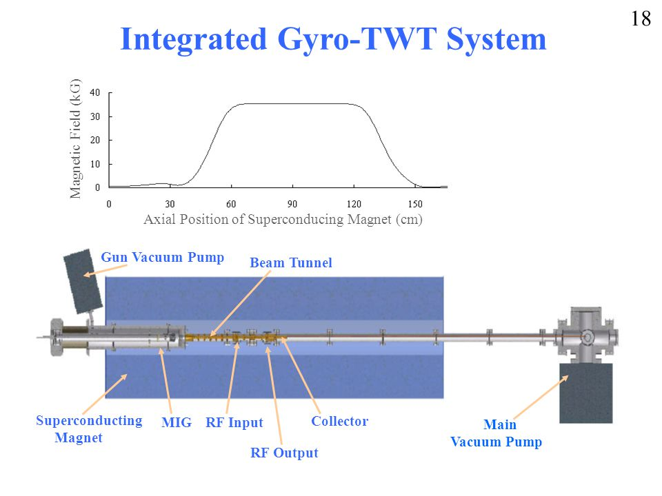 Integrated Gyro-TWT System Superconducting Magnet MIG Main Vacuum Pump RF Input RF Output Gun Vacuum Pump Collector Beam Tunnel Axial Position of Superconducing Magnet (cm) Magnetic Field (kG) 18